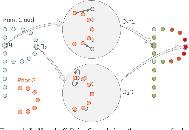 Figure 1 for Hausdorff Point Convolution with Geometric Priors