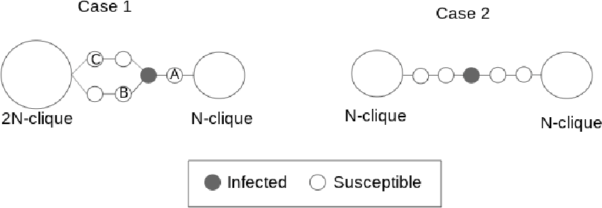 Figure 2 for Fair treatment allocations in social networks