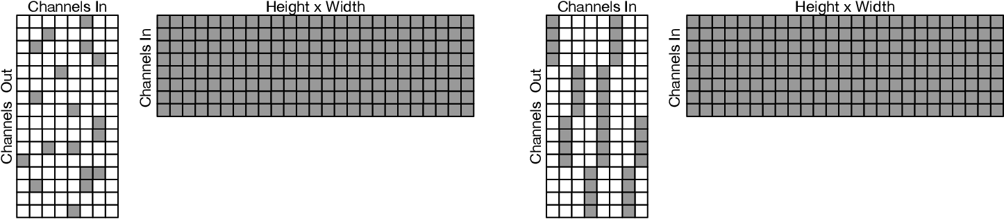 Figure 3 for Fast Sparse ConvNets
