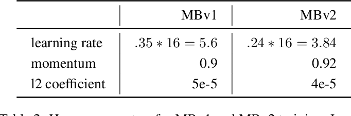 Figure 4 for Fast Sparse ConvNets