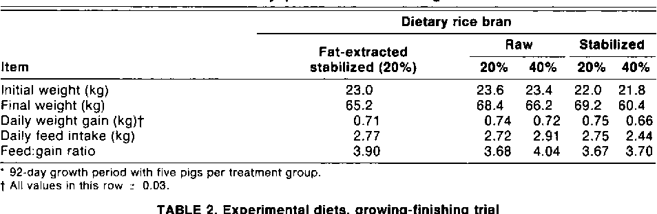 TABLE 1. Pilot study: performance in swine growth trial'