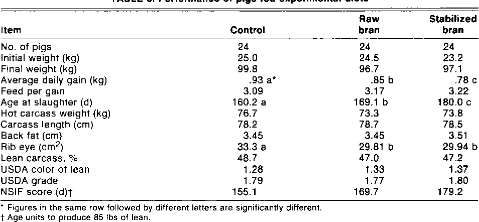 TABLE 3. Performance of pigs fed experimental diets