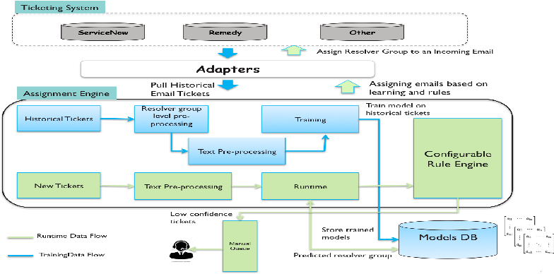 Figure 1 for Cognitive system to achieve human-level accuracy in automated assignment of helpdesk email tickets
