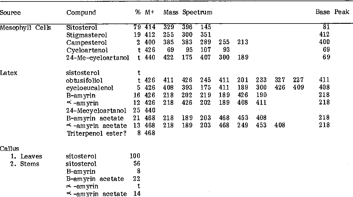 Table I From The Detection Of Cells With A Laticifer Like Metabolism