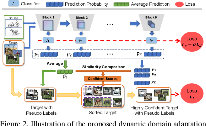 Figure 3 for Dynamic Domain Adaptation for Efficient Inference