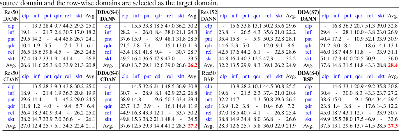 Figure 2 for Dynamic Domain Adaptation for Efficient Inference