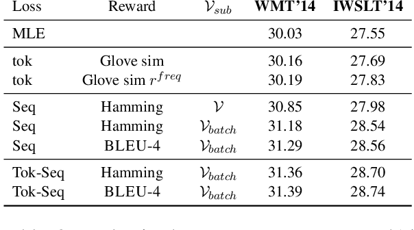 Figure 4 for Token-level and sequence-level loss smoothing for RNN language models