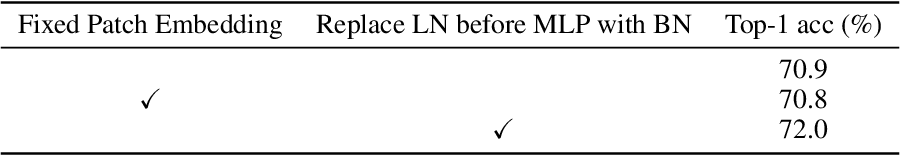 Figure 3 for Self-Supervised Learning with Swin Transformers