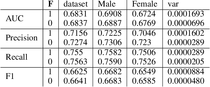Figure 1 for Assessing Fairness in Classification Parity of Machine Learning Models in Healthcare