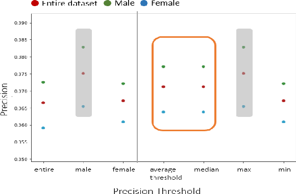Figure 2 for Assessing Fairness in Classification Parity of Machine Learning Models in Healthcare