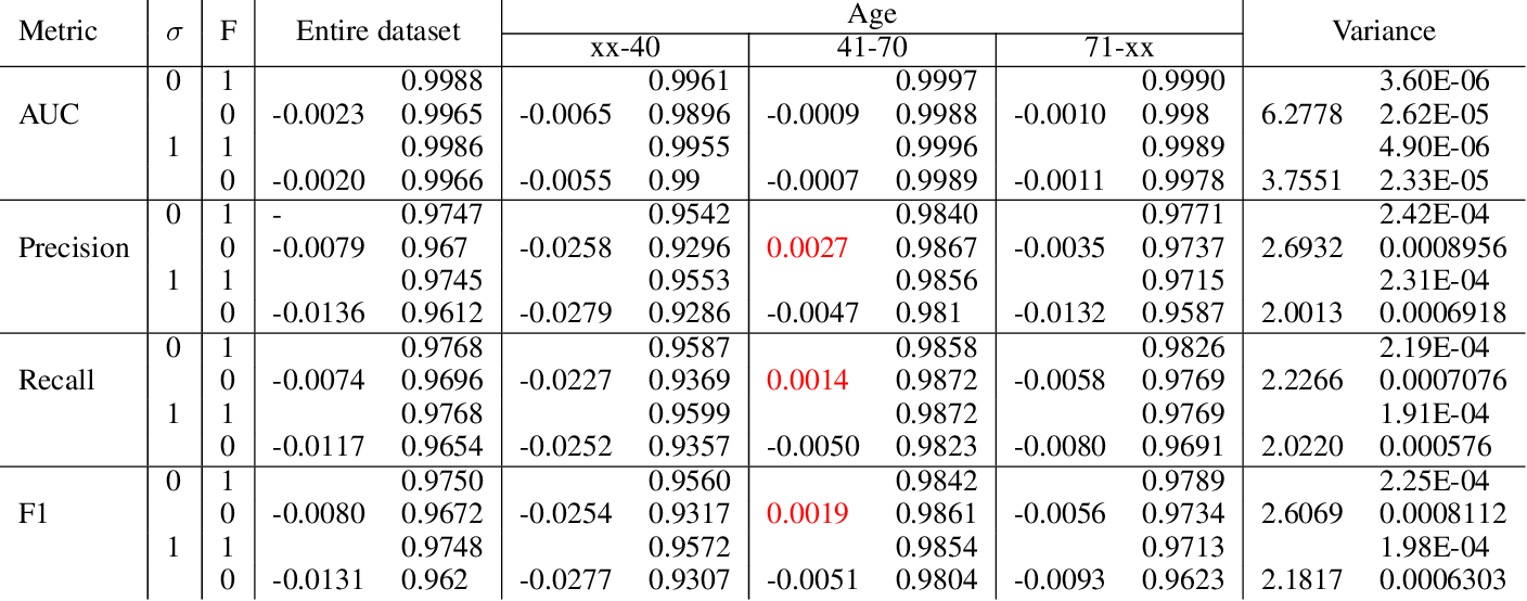 Figure 3 for Assessing Fairness in Classification Parity of Machine Learning Models in Healthcare