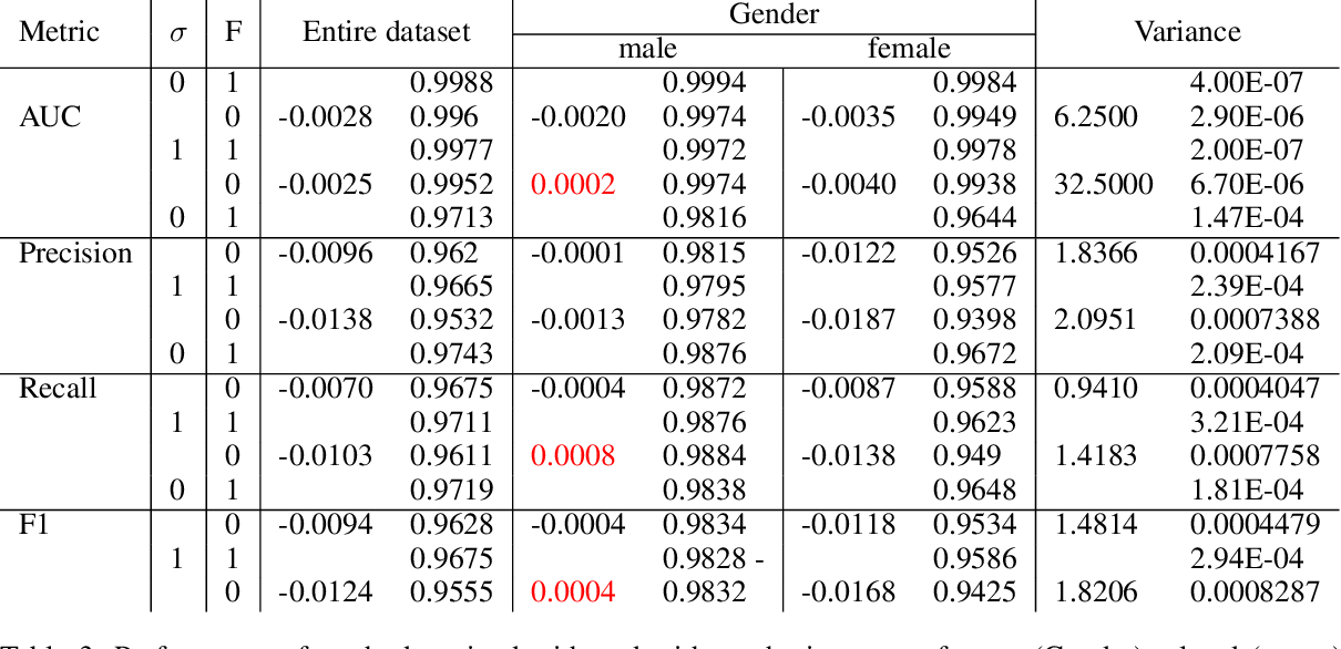 Figure 4 for Assessing Fairness in Classification Parity of Machine Learning Models in Healthcare