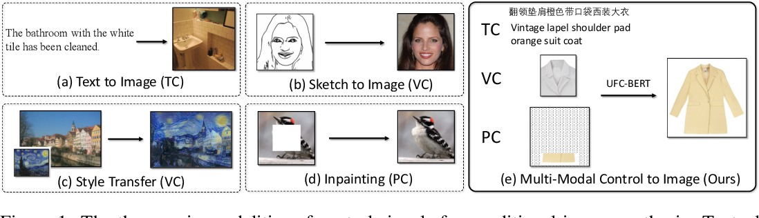 Figure 1 for UFC-BERT: Unifying Multi-Modal Controls for Conditional Image Synthesis