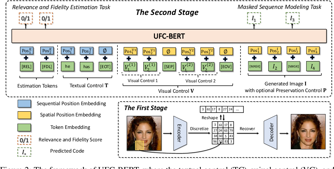 Figure 3 for UFC-BERT: Unifying Multi-Modal Controls for Conditional Image Synthesis