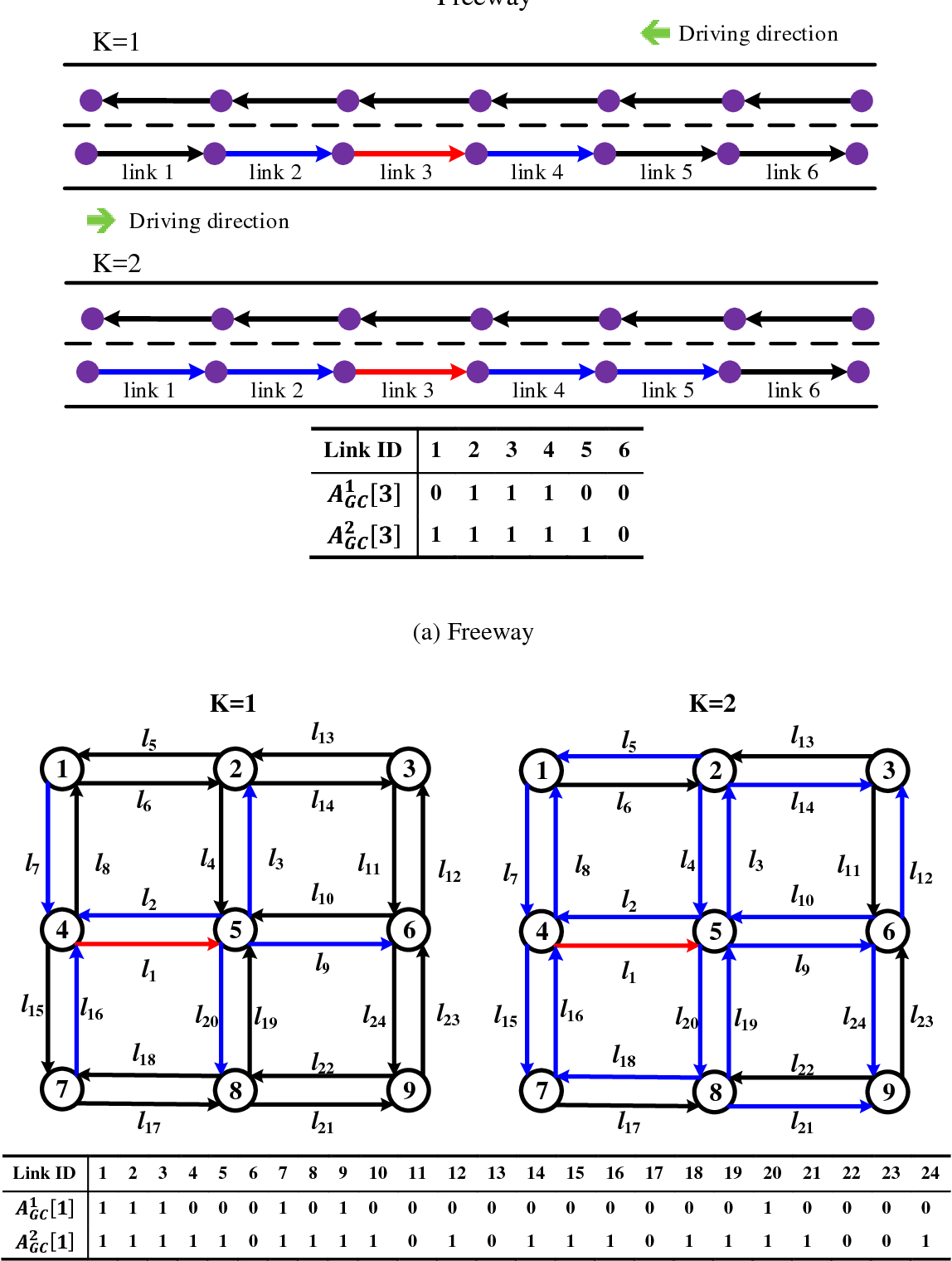 Figure 3 for Multistep Speed Prediction on Traffic Networks: A Graph Convolutional Sequence-to-Sequence Learning Approach with Attention Mechanism