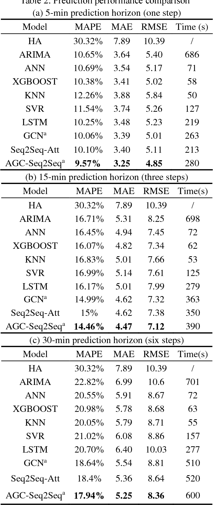 Figure 4 for Multistep Speed Prediction on Traffic Networks: A Graph Convolutional Sequence-to-Sequence Learning Approach with Attention Mechanism