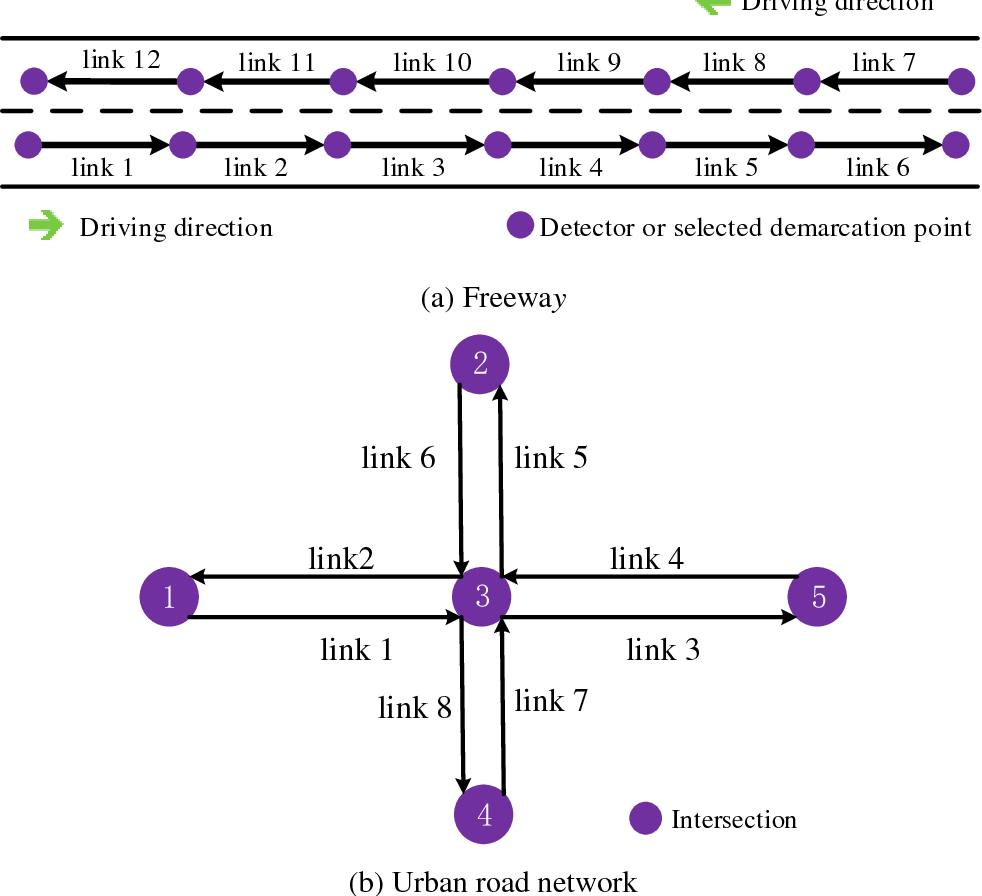 Figure 1 for Multistep Speed Prediction on Traffic Networks: A Graph Convolutional Sequence-to-Sequence Learning Approach with Attention Mechanism