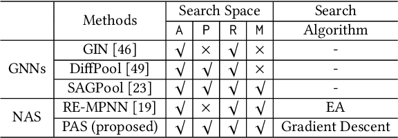 Figure 2 for Pooling Architecture Search for Graph Classification
