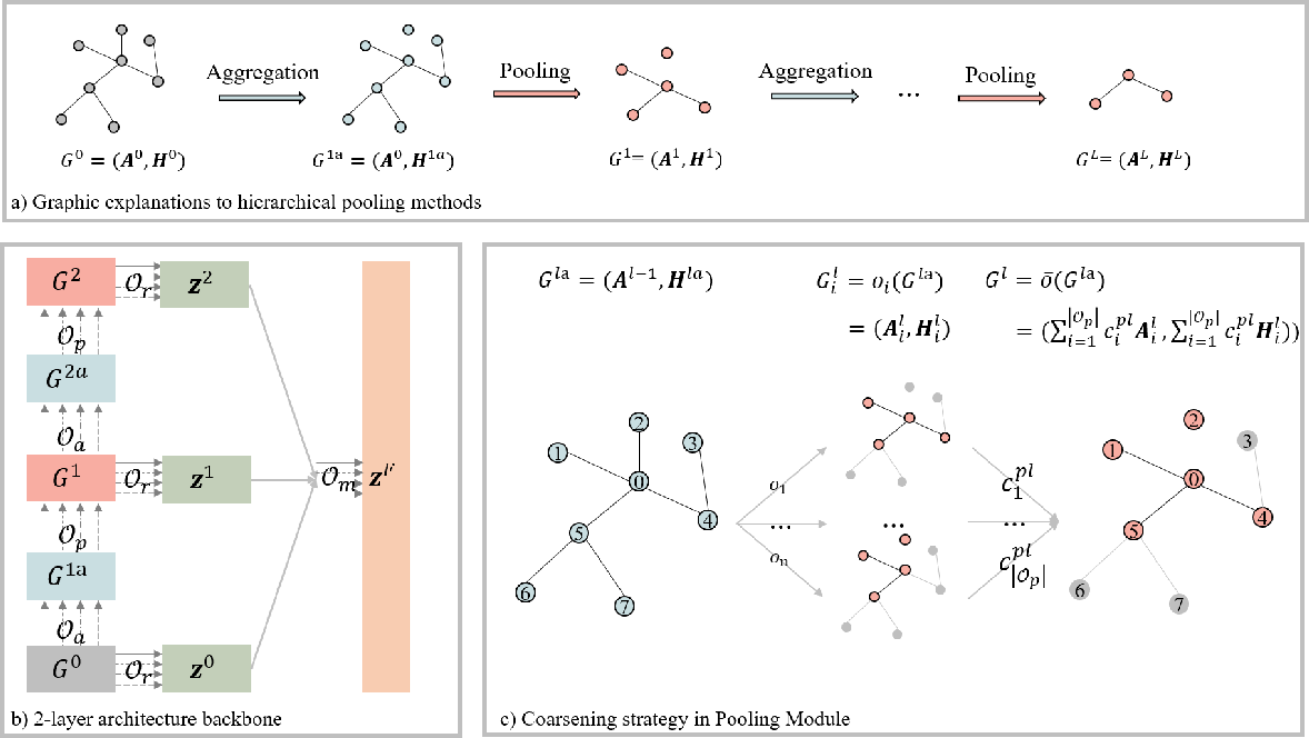 Figure 3 for Pooling Architecture Search for Graph Classification