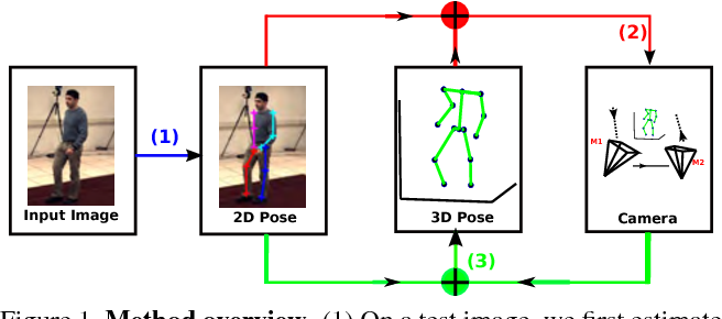 Figure 1 for Robust Estimation of 3D Human Poses from a Single Image