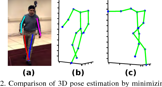 Figure 3 for Robust Estimation of 3D Human Poses from a Single Image