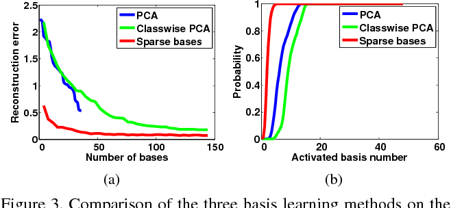 Figure 4 for Robust Estimation of 3D Human Poses from a Single Image