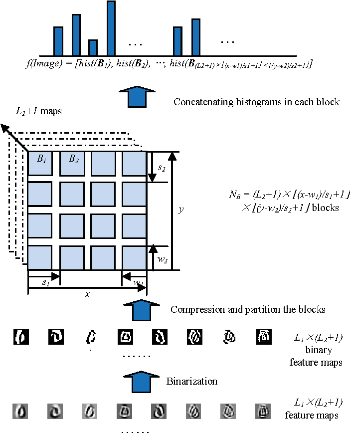 Figure 3 for Deep Trans-layer Unsupervised Networks for Representation Learning