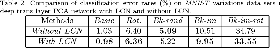 Figure 4 for Deep Trans-layer Unsupervised Networks for Representation Learning