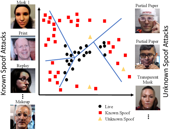 Figure 1 for Deep Tree Learning for Zero-shot Face Anti-Spoofing
