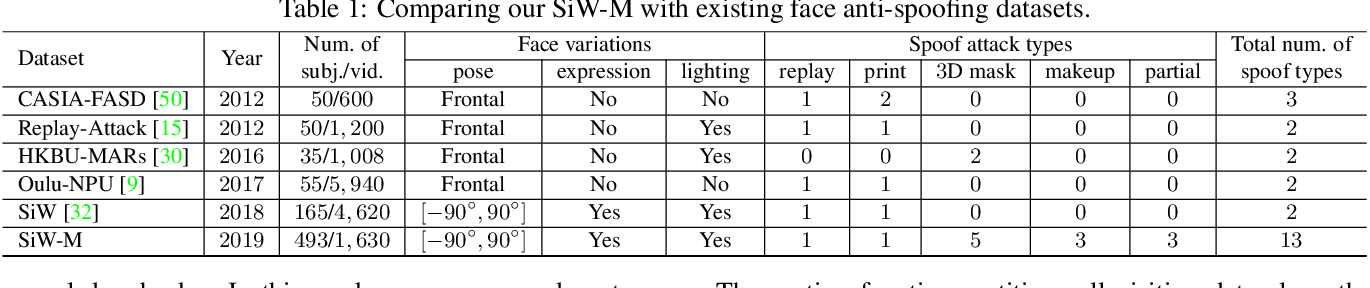 Figure 2 for Deep Tree Learning for Zero-shot Face Anti-Spoofing