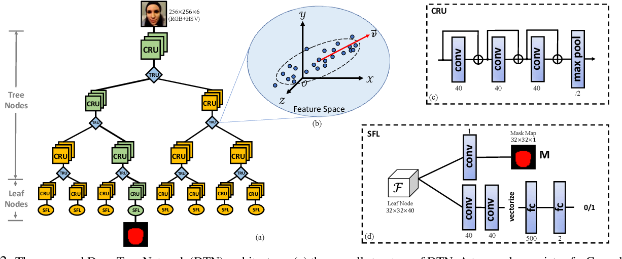 Figure 3 for Deep Tree Learning for Zero-shot Face Anti-Spoofing