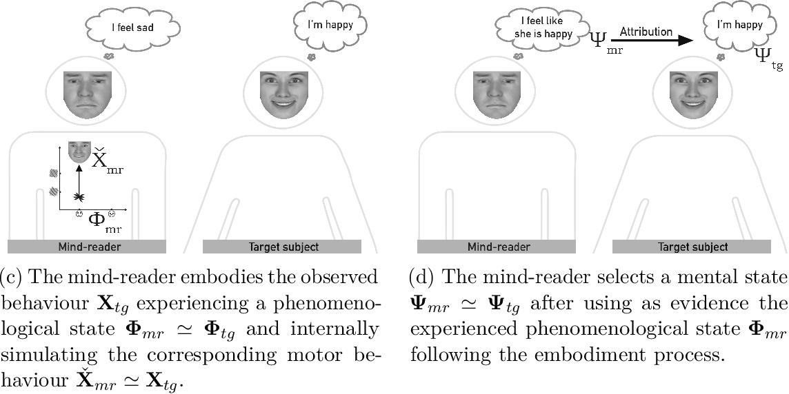 PDF] Face perception and cognition using motor