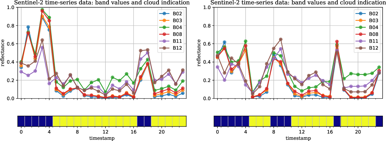 Figure 1 for Crop Classification under Varying Cloud Cover with Neural Ordinary Differential Equations