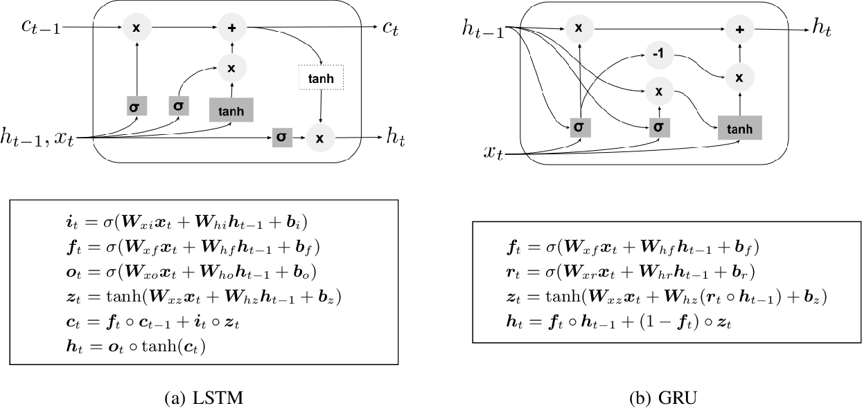 Figure 3 for Crop Classification under Varying Cloud Cover with Neural Ordinary Differential Equations