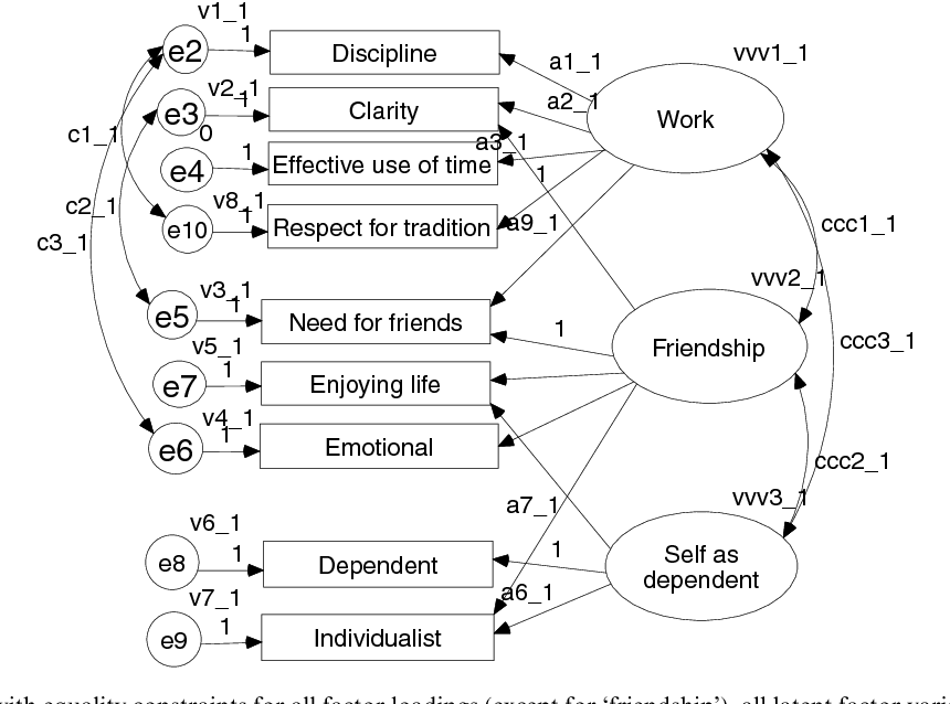 Networks of meaning and the bicultural mind: A structural