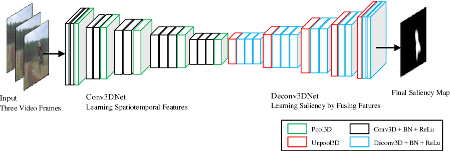 Figure 1 for Video Saliency Detection by 3D Convolutional Neural Networks