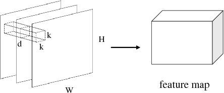 Figure 3 for Video Saliency Detection by 3D Convolutional Neural Networks