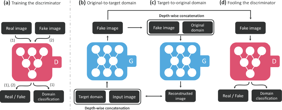 Figure 3 for Image Generation and Recognition (Emotions)
