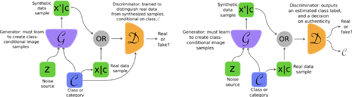 Figure 1 for Image Generation and Recognition (Emotions)