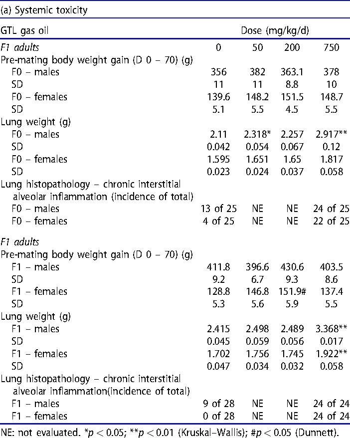 Table 8. Two-generation reproductive toxicity evaluation of GTL gas oil.