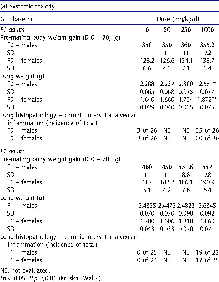Table 9. Two-generation reproductive toxicity evaluation of GTL base oil.