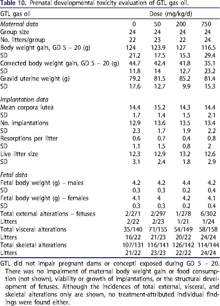 Table 10. Prenatal developmental toxicity evaluation of GTL gas oil.