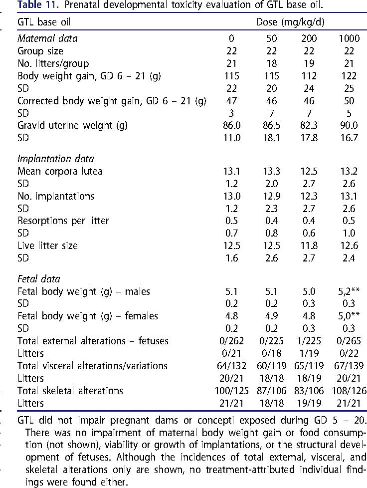 Table 11. Prenatal developmental toxicity evaluation of GTL base oil.