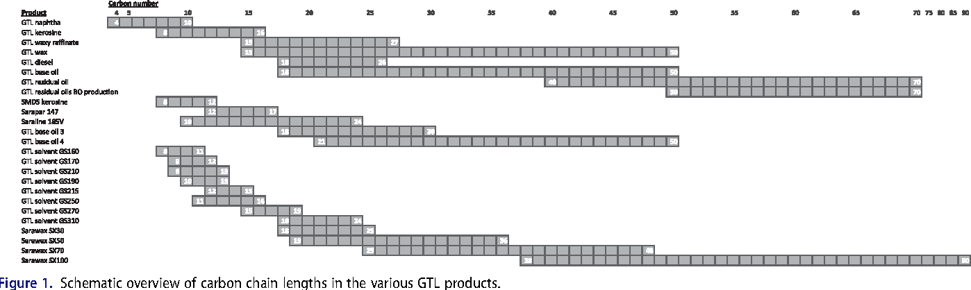 Figure 1. Schematic overview of carbon chain lengths in the various GTL products.