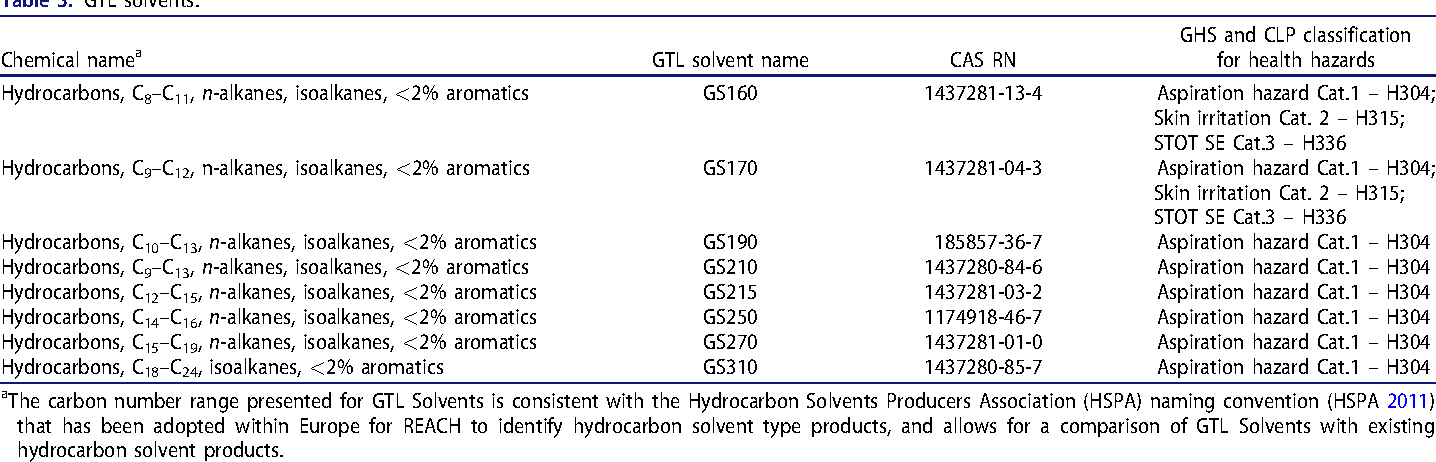 Table 3. GTL solvents.