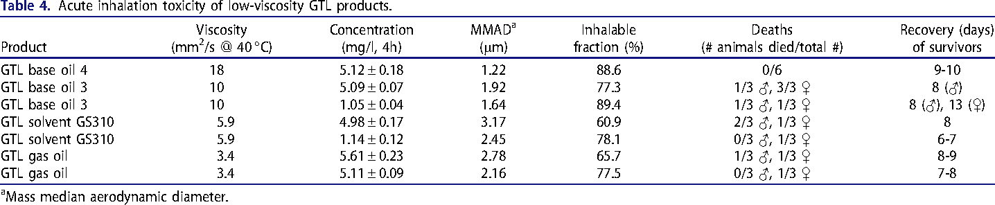 Table 4. Acute inhalation toxicity of low-viscosity GTL products.