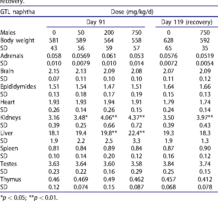Table 5(a). Group mean terminal body and organ weights (in g) of male rats (n¼ 10) treated with GTL naphtha by oral gavage for 90 d and after 28 d of recovery.