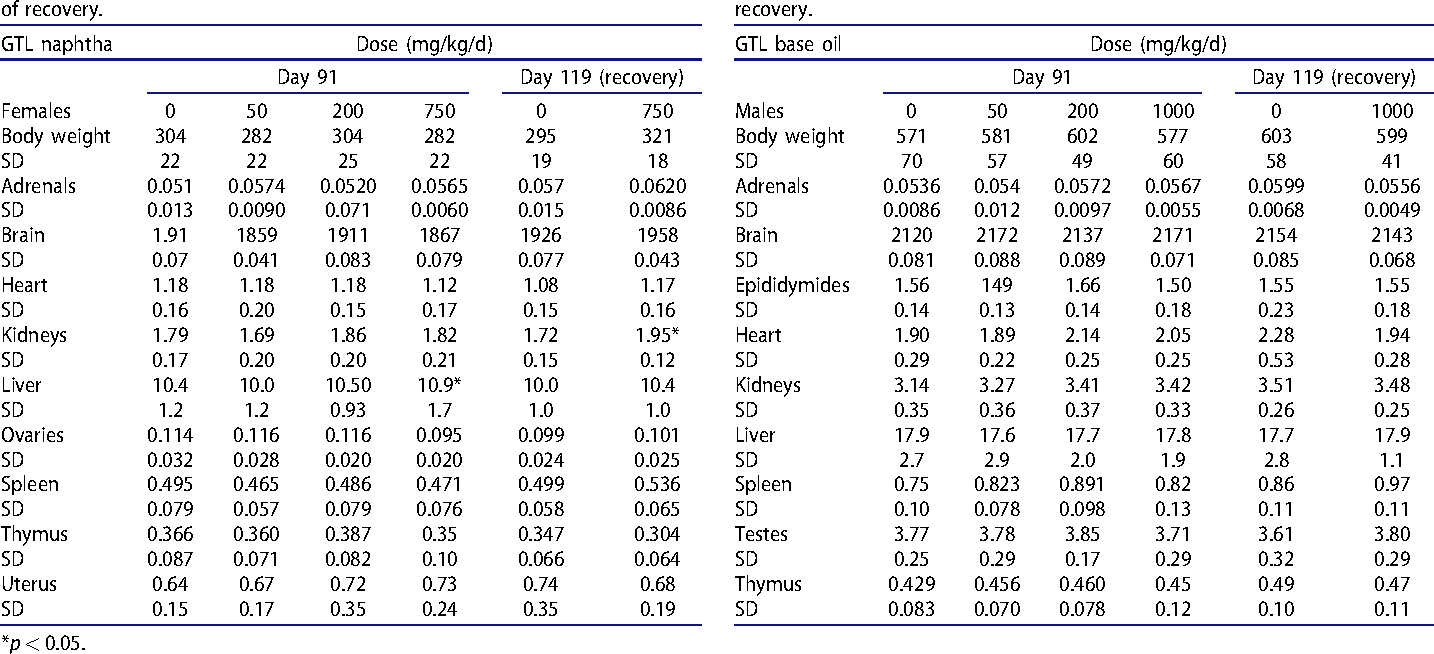 Table 6(a). Group mean terminal body and organ weights (in g) of male rats (n¼ 10) treated with GTL base oil by oral gavage for 90 d and after 28 d of recovery.