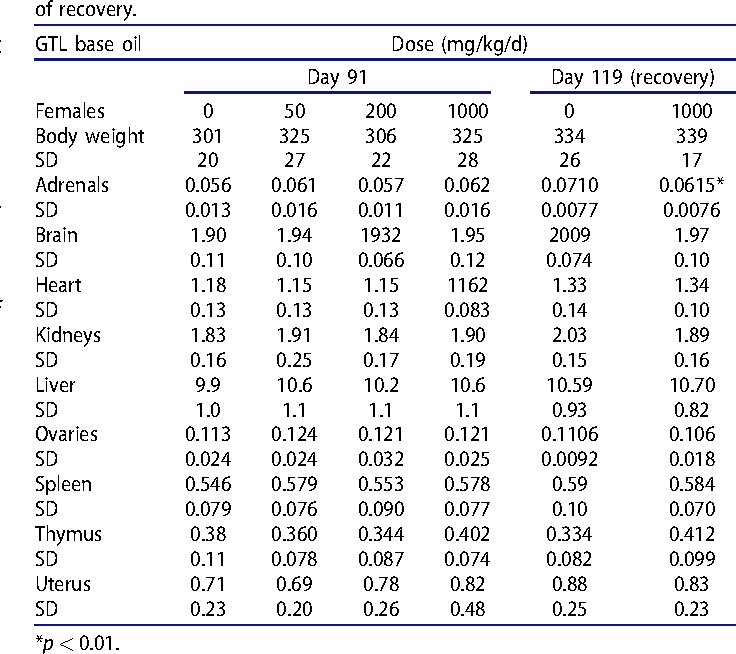 Table 6(b). Group mean terminal body and organ weights (in g) of female rats (n¼ 10) treated with GTL base oil by oral gavage for 90 d and after 28 d of recovery.