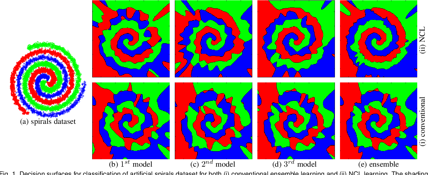 Figure 1 for Robust Regression via Deep Negative Correlation Learning